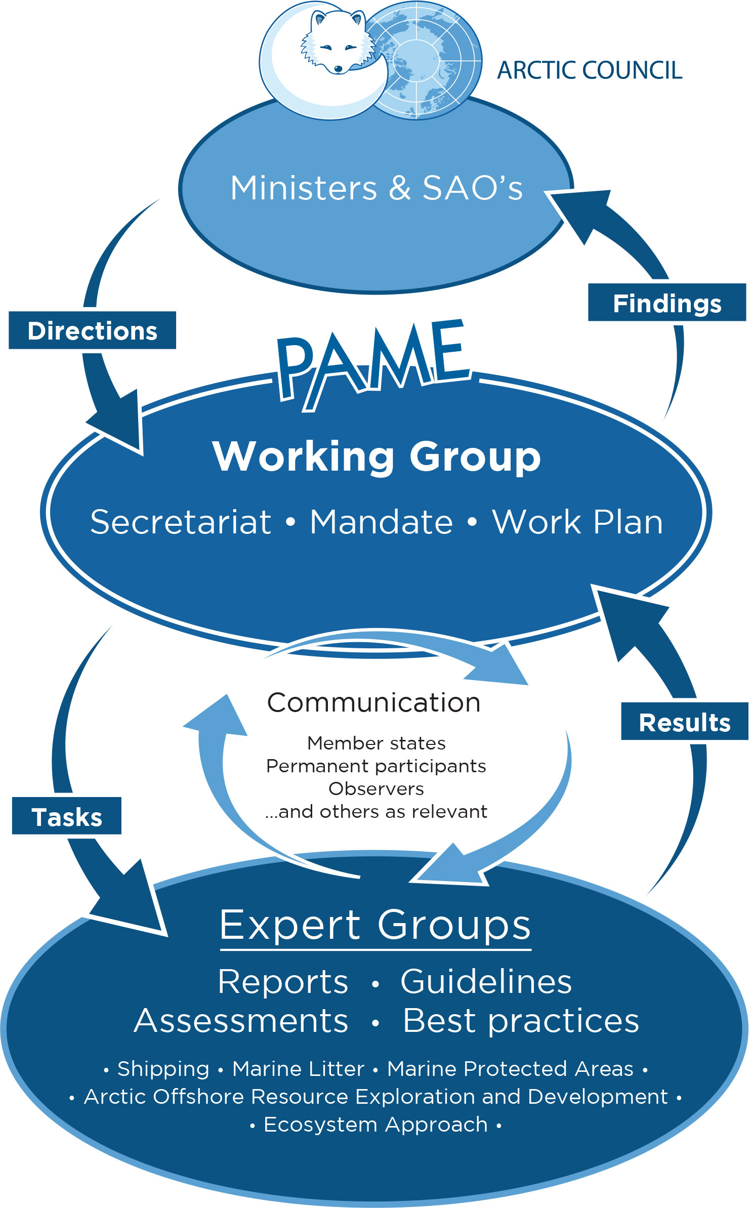 PAME Diagram 2017