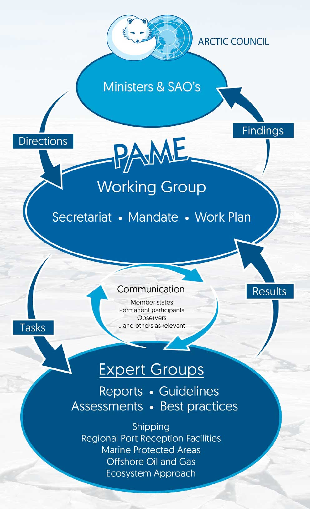 PAME-Structure