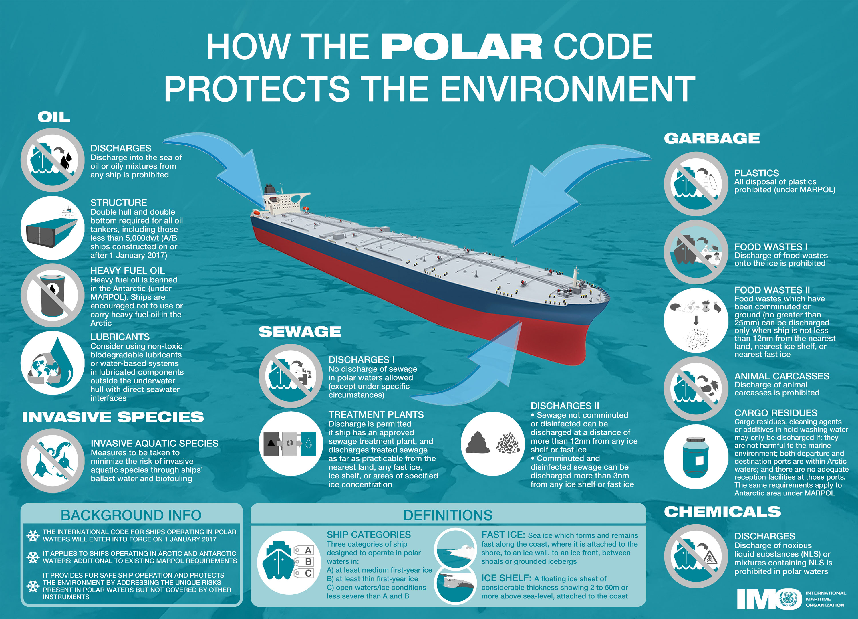 How the Polar Code protects the environment English infographic