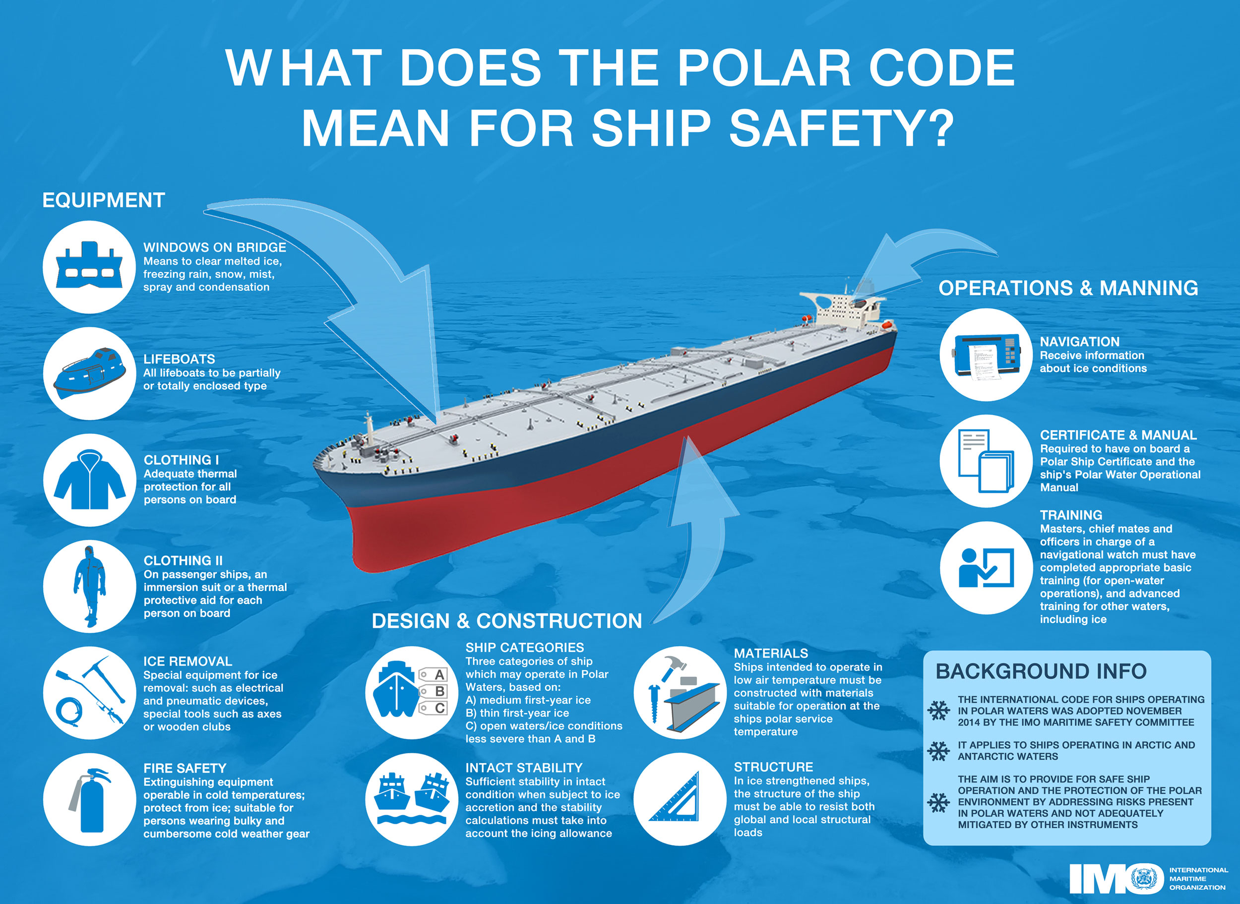 Polar Code Ship Safety Infographic smaller