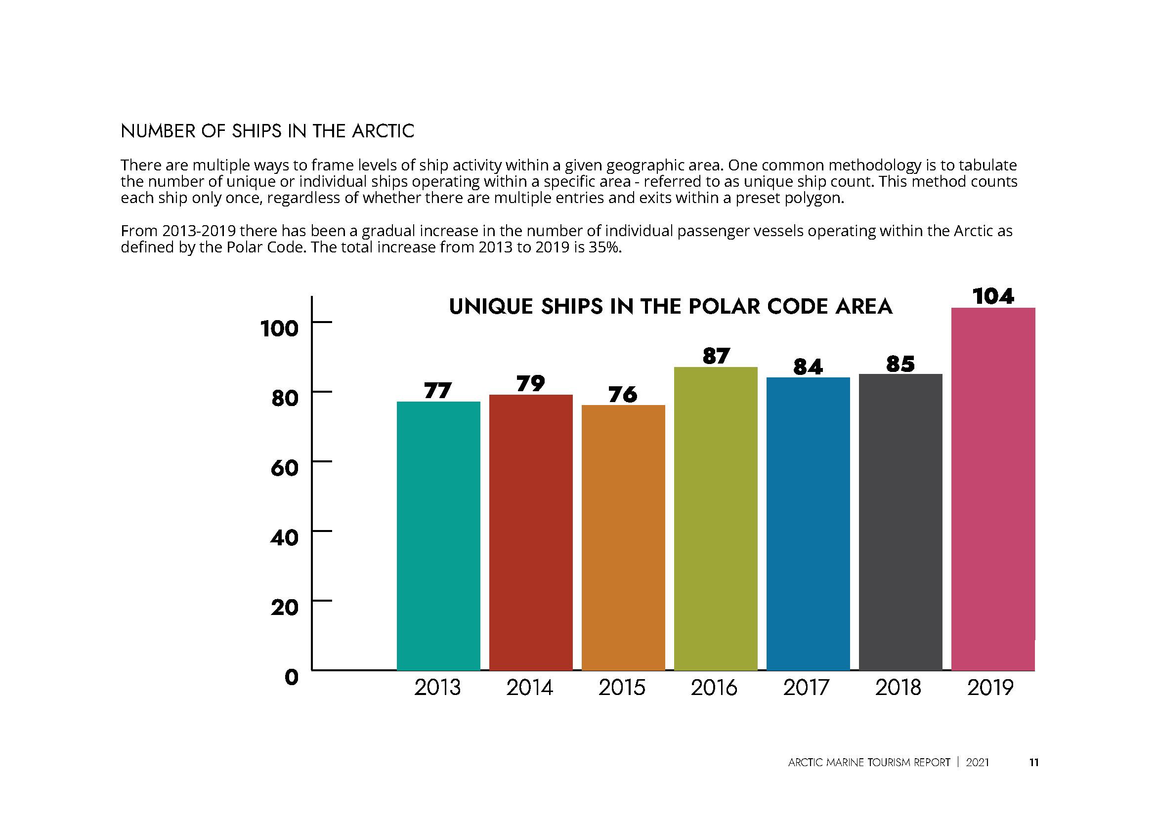 Unique Ships in the Polar Code Area: 2013-2019