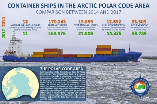 Container ships in the Polar Code area 2014 and 2017